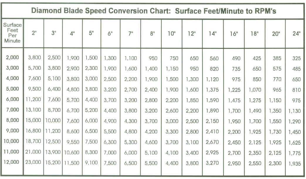Diamond Slicing Blades Smart Cut